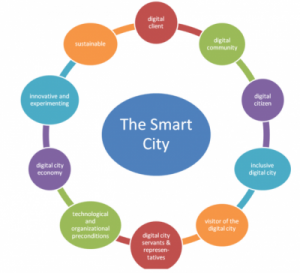 things to be in smart city