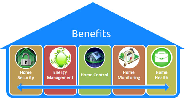 Advantages Of Home Automation benefits of smart and digital homes improves the lifestyle